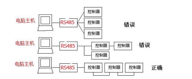 hightek专业生产rs485转换器16年,今天为您分析rs485总线的连接方式